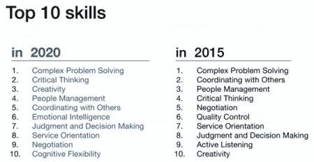 10-skills-2020